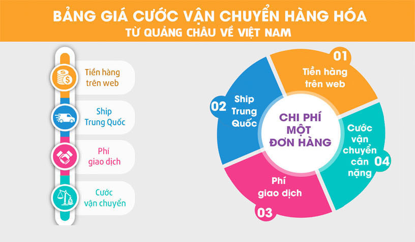 Bảng giá vận chuyển hàng hóa từ Quảng Châu về Hà Nội tại Davitrans