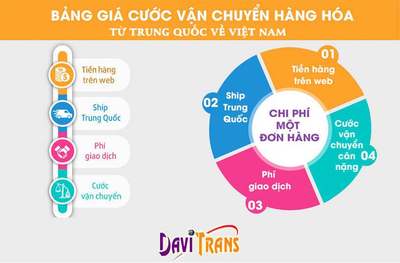 Chia sẻ bảng giá order và vận chuyển hàng Trung Quốc về Việt Nam